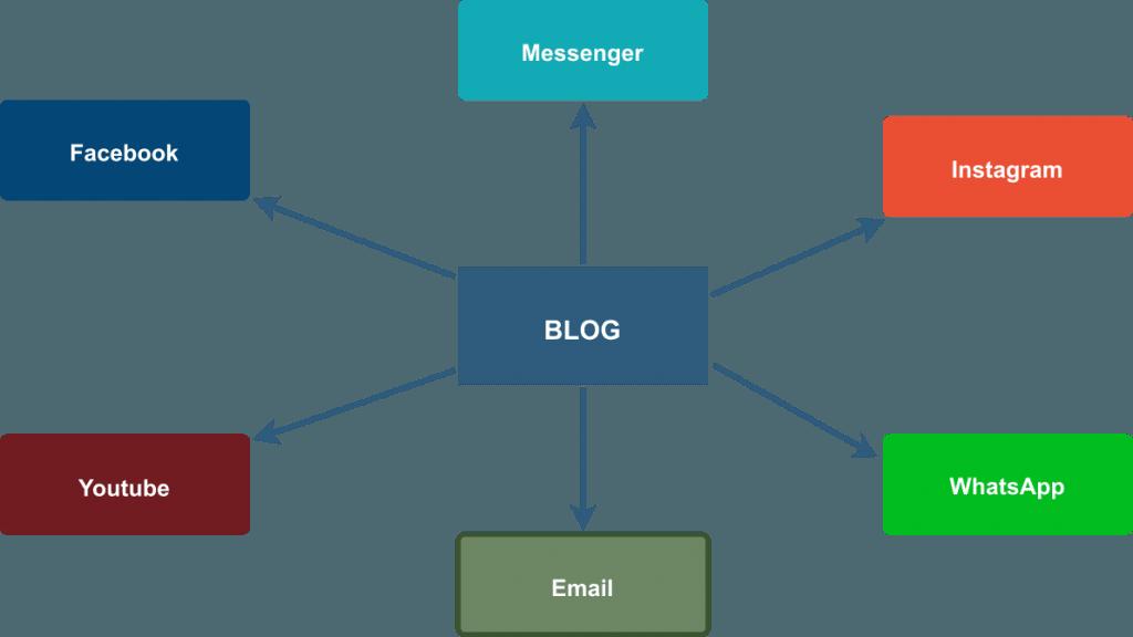 Estratégia de Marketing de conteúdo - André Lobo