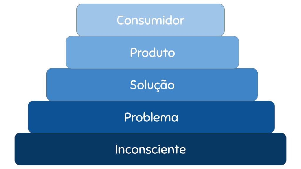 Pirâmide da Consciência